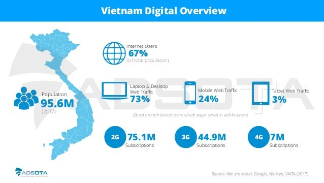 Vietnam Digital Overview Source: We are social, Google, Nielsen, VNTA (2017) 2G 3G 4G2G 3G 4G Subscriptions 75.1M Subscrip...