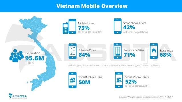 Vietnam Mobile Overview Source: We are social, Google, Nielsen, VNTA (2017) Population 95.6M (2017) Mobile Users 73% Smart...