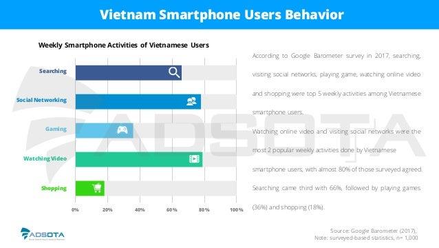 Vietnam Mobile App Advertising & Monetization Report (2017)