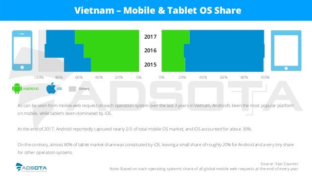 Source: Stat Counter Note: Based on each operating system's share of all global mobile web requests at the end of every ye...
