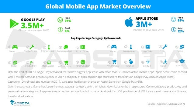 Source: AppBrain, Statista (2017) Global Mobile App Market Overview Until the end of 2017, Google Play remained the world'...