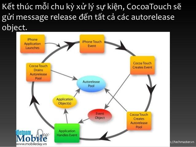 http://techmaster.vn Kết thúc mỗi chu kỳ xử lý sự kiện, CocoaTouch sẽ gửi message release đến tất cả các autorelease objec...