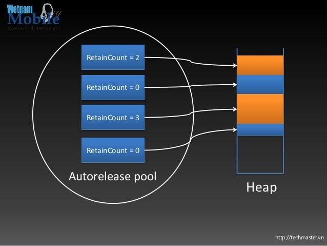 http://techmaster.vn Heap RetainCount = 2 RetainCount = 3 RetainCount = 0 RetainCount = 0 Autorelease pool