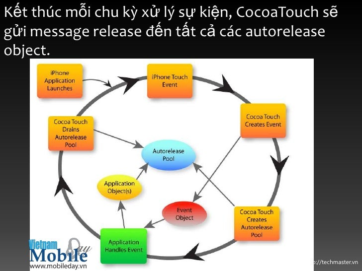 Kết thúc mỗi chu kỳ xử lý sự kiện, CocoaTouch sẽgửi message release đến tất cả các autoreleaseobject.                     ...