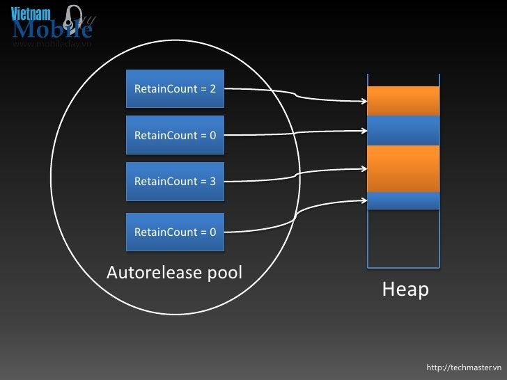 RetainCount = 2   RetainCount = 0   RetainCount = 3   RetainCount = 0Autorelease pool                     Heap            ...