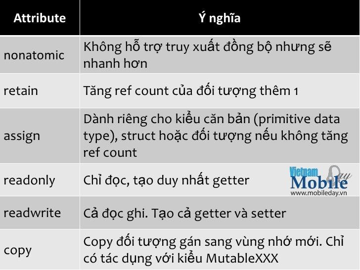Attribute                         Ý nghĩa             Không hỗ trợ truy xuất đồng bộ nhưng sẽnonatomic             nhanh h...