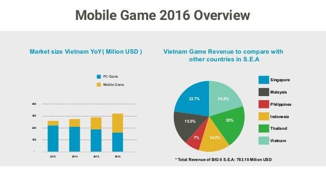 Mobile penetration in vietnam