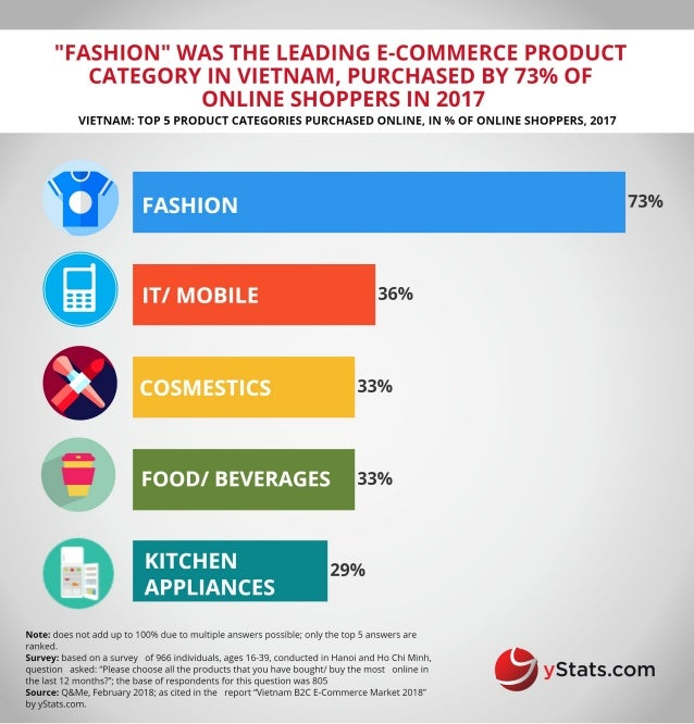 Infographic: Vietnam B2C E-Commerce Market 2018