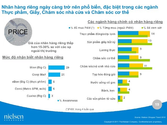 vietnam retail analysis Vietnam consumer goods and retail service offers analysis, data and forecasts from the eiu to support industry executives' decision-making.