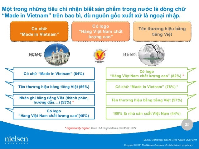 Vietnam retail analysis