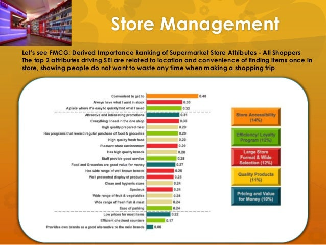 importance of location in supermarket industry Most strikingly, a location close to home is the factor that most capital-city grocery buyers consider important (even ahead of high food safety.