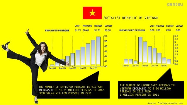 SOCIALIST REPUBLIC OF VIETNAM  THE NUMBER OF EMPLOYED PERSONS IN VIETNAM INCREASED TO 51.71 MILLION PERSONS IN 2012 FROM 5...