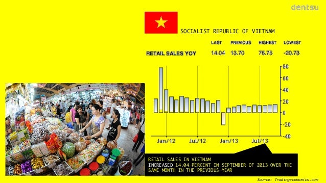 SOCIALIST REPUBLIC OF VIETNAM  RETAIL SALES IN VIETNAM  INCREASED 14.04 PERCENT IN SEPTEMBER OF 2013 OVER THE SAME MONTH I...