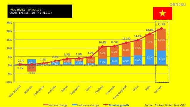 FMCG MARKET DYNAMICS GROWS FASTEST IN THE REGION   13 Source: Nielsen Pocket Book 2013
