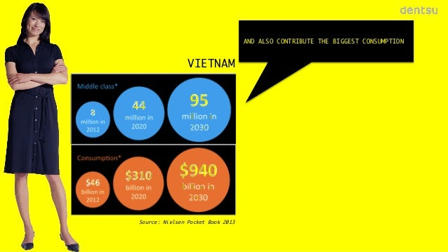AND ALSO CONTRIBUTE THE BIGGEST CONSUMPTION   VIETNAM  Source: Nielsen Pocket Book 2013  17