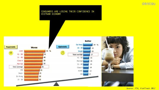 CONSUMERS ARE LOSING THEIR CONFIDENCE IN VIETNAM ECONOMY  18 Source: FTA, VietTrack 2012