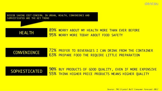 BESIDE SAVING COST CONCERN, IN URBAN, HEALTH, CONVENIENCE AND SOPHISTICATED ARE THE KEY TREND  HEALTH  89% 95%  WORRY ABOU...