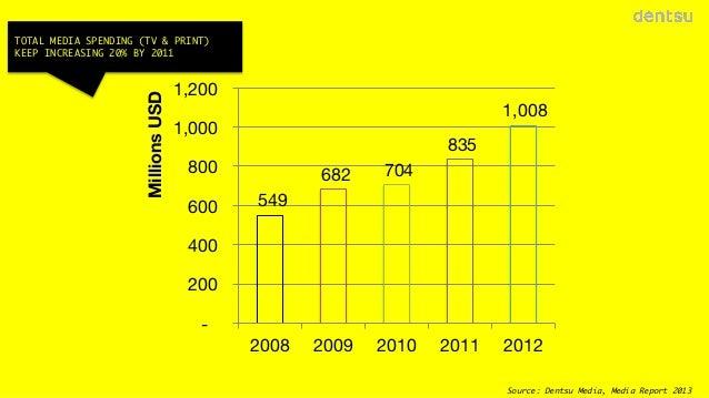 Millions USD  TOTAL MEDIA SPENDING (TV & PRINT) KEEP INCREASING 20% BY 2011  1,200  1,008   1,000   835   800  600   682  ...