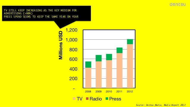Millions USD  TV STILL KEEP INCREASING AS THE KEY MEDIUM FOR ADVERTISING (>80%) PRESS SPEND SEEMS TO KEEP THE SAME YEAR ON...