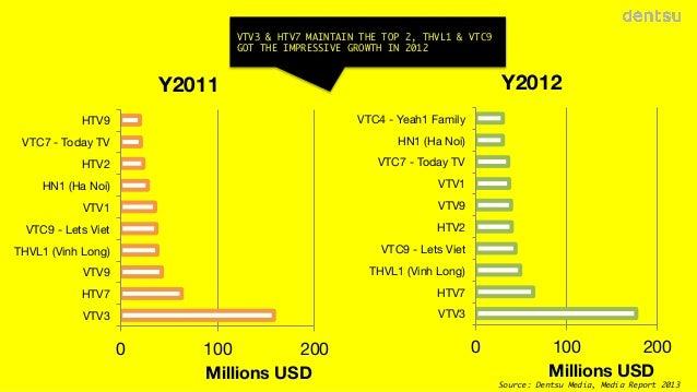 VTV3 & HTV7 MAINTAIN THE TOP 2, THVL1 & VTC9 GOT THE IMPRESSIVE GROWTH IN 2012  Y2012  Y2011 HTV9  VTC4 - Yeah1 Family  VT...