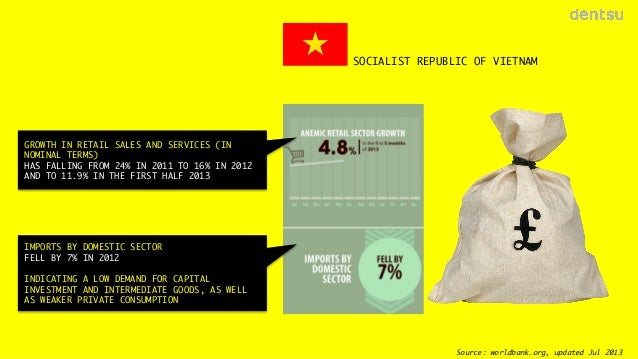 SOCIALIST REPUBLIC OF VIETNAM  GROWTH IN RETAIL SALES AND SERVICES (IN NOMINAL TERMS)  HAS FALLING FROM 24% IN 2011 TO 16%...