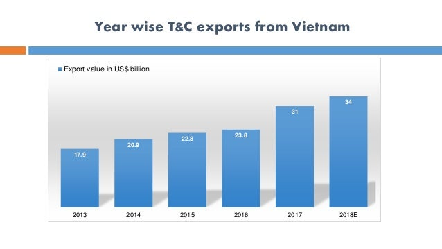 Vietnam Textile and Garment Industry