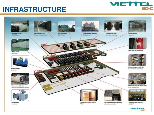 POWER SYSTEM Generator  • 2(N+1) redundancy • Operate 24/7  Fuel tanks  Power room: PDU, UPS, STS