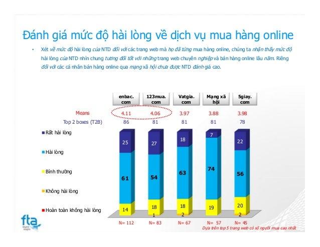 Đánh giá mức độ hài lòng về dịch vụ mua hàng online • Xét về mức độ hài lòng của NTD đối với các trang web mà họ đã từng m...