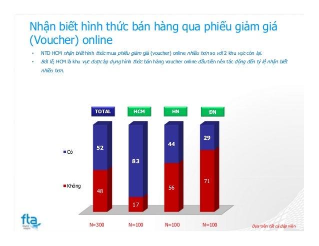 Nhận biết hình thức bán hàng qua phiếu giảm giá (Voucher) online 48 17 56 71 52 83 44 29 Có Không Dựa trên tất cả đáp viên...