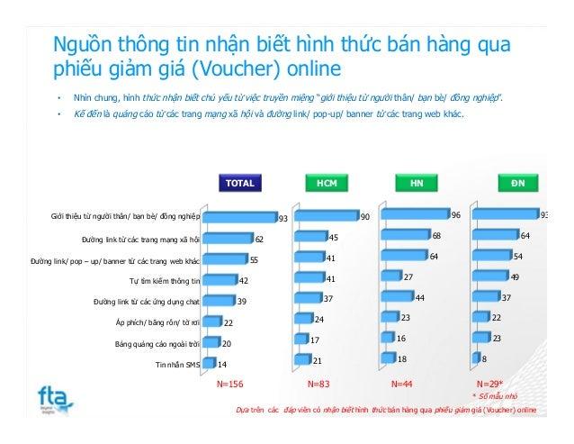 Nguồn thông tin nhận biết hình thức bán hàng qua phiếu giảm giá (Voucher) online 18 16 23 44 27 64 68 96 21 17 24 37 41 41...