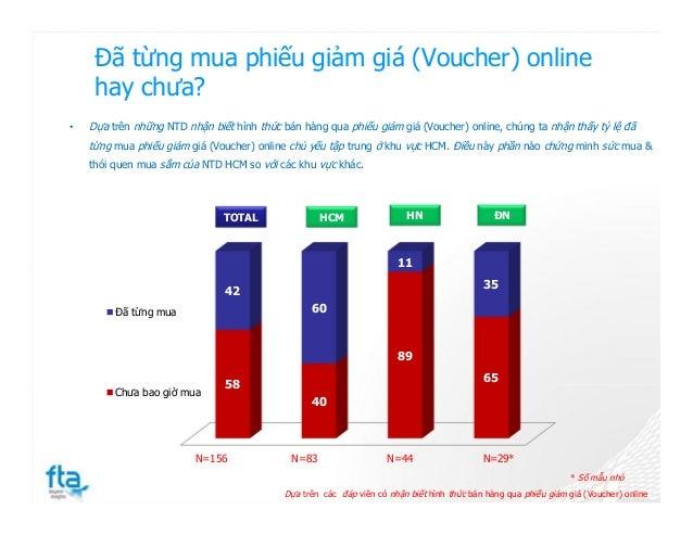 Đã từng mua phiếu giảm giá (Voucher) online hay chưa? 58 40 89 65 42 60 11 35 Đã từng mua Chưa bao giờ mua N=156 N=83 N=44...