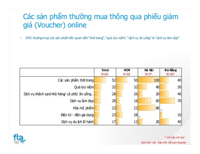 Các sản phẩm thường mua thông qua phiếu giảm giá (Voucher) online Dựa trên các đáp viên đã mua Voucher * Số mẫu rất nhỏ • ...