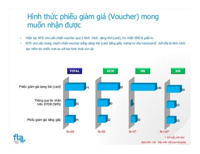 Hình thức phiếu giảm giá (Voucher) mong muốn nhận được 34 35 74 30 30 50 20 0 100 32 40 80Phiếu giảm giá dạng thẻ (card) T...