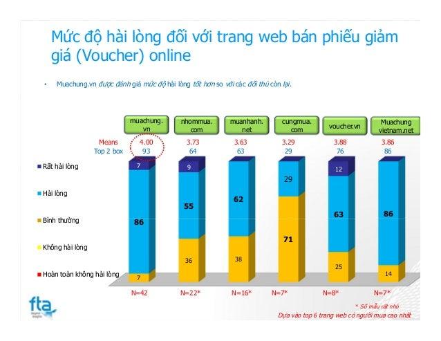 Mức độ hài lòng đối với trang web bán phiếu giảm giá (Voucher) online 7 36 38 71 25 14 86 55 62 29 63 86 7 9 12Rất hài lòn...