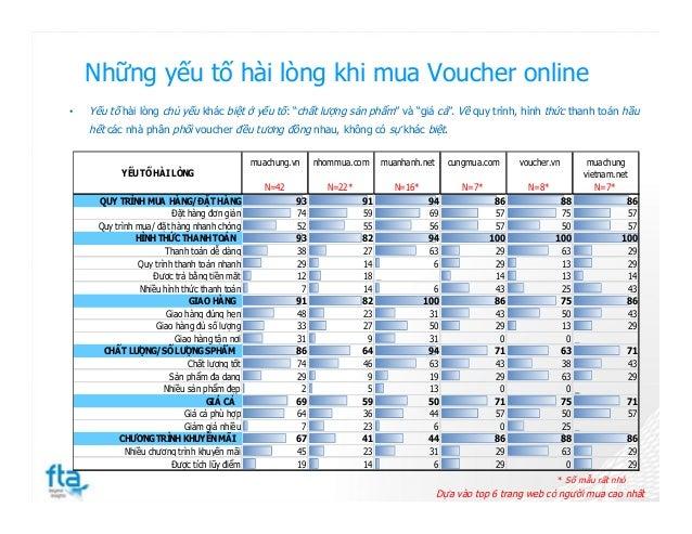 Những yếu tố hài lòng khi mua Voucher online * Số mẫu rất nhỏ Dựa vào top 6 trang web có người mua cao nhất YẾU TỐ HÀI LÒN...
