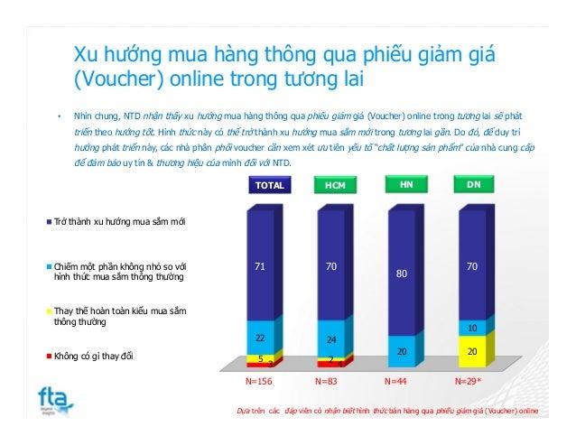 Xu hướng mua hàng thông qua phiếu giảm giá (Voucher) online trong tương lai 3 4 5 2 20 22 24 20 10 71 70 80 70 Trở thành x...