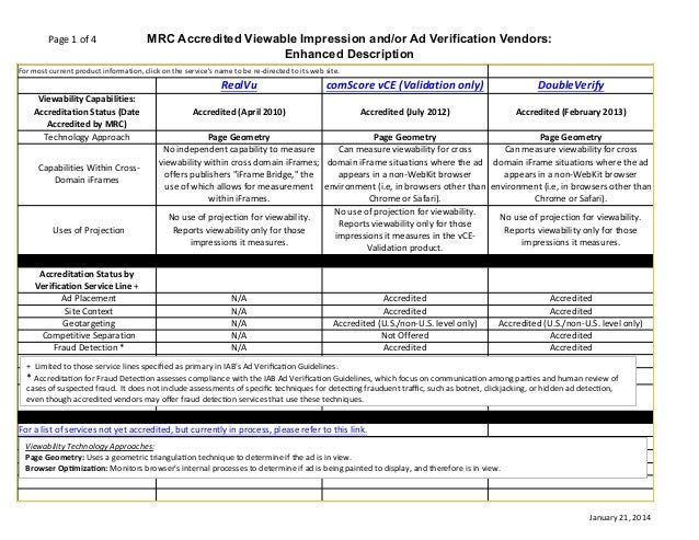 Page  1  of  4  MRC Accredited Viewable Impression and/or Ad Verification Vendors: Enhanced Description  For  most...