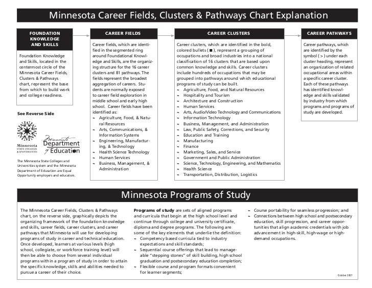 Minnesota Career Fields, Clusters & Pathways Chart Explanation       foundation                              Career fields...