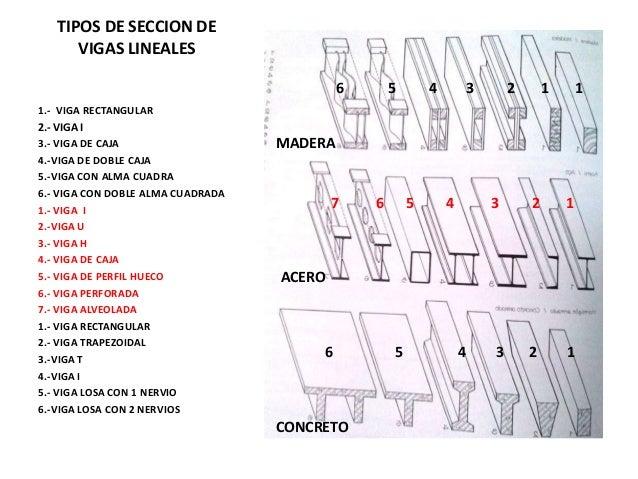 Vigas y columnas - Tipos de vigas metalicas ...