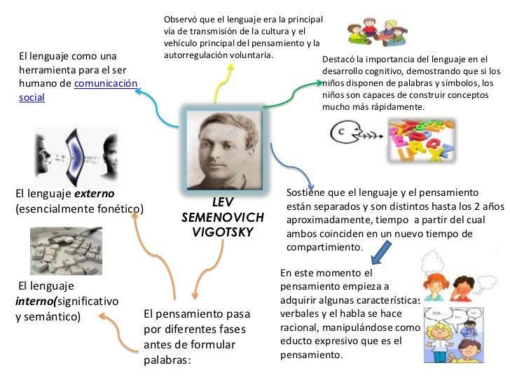 Observó que el lenguaje era la principal vía de transmisión de la cultura y el vehículo principal del pensamiento y la aut...