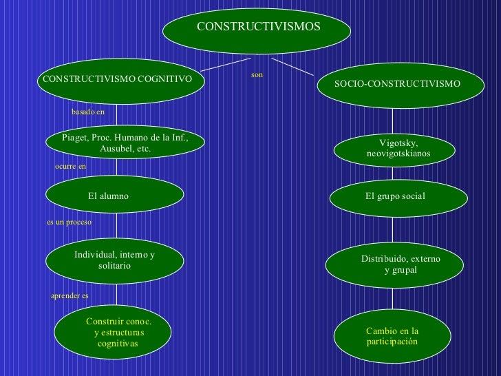 basado en ocurre en son es un proceso  aprender es   CONSTRUCTIVISMO COGNITIVO SOCIO-CONSTRUCTIVISMO El alumno El grupo so...