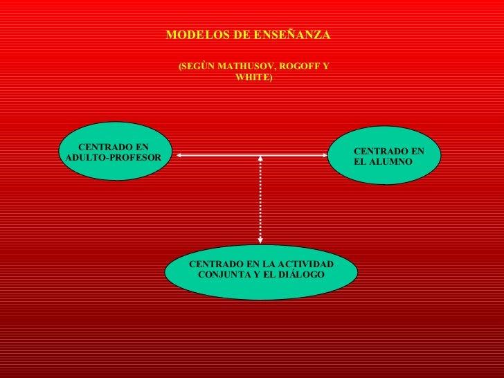 MODELOS DE ENSEÑANZA  (SEGÙN MATHUSOV, ROGOFF Y WHITE) CENTRADO EN ADULTO-PROFESOR CENTRADO EN EL ALUMNO CENTRADO EN LA AC...