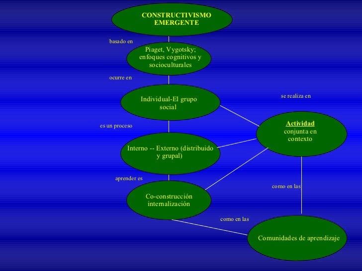 basado en ocurre en es un proceso  aprender es   se realiza en  como en las como en las  CONSTRUCTIVISMO EMERGENTE Individ...
