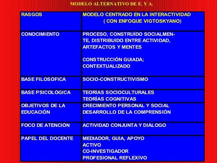 MODELO ALTERNATIVO DE E. Y A.