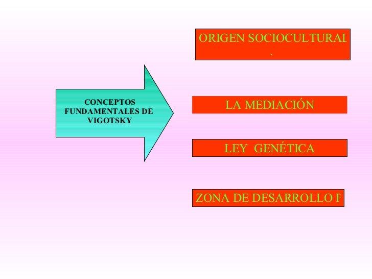 LEY  GENÉTICA ZONA DE DESARROLLO PRÓXIMO LA MEDIACIÓN ORIGEN SOCIOCULTURAL DE LAS F. M. S .  CONCEPTOS FUNDAMENTALES DE  V...