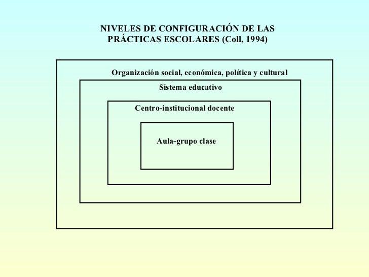NIVELES DE CONFIGURACIÓN DE LAS PRÁCTICAS ESCOLARES (Coll, 1994) Organización social, económica, política y cultural Siste...