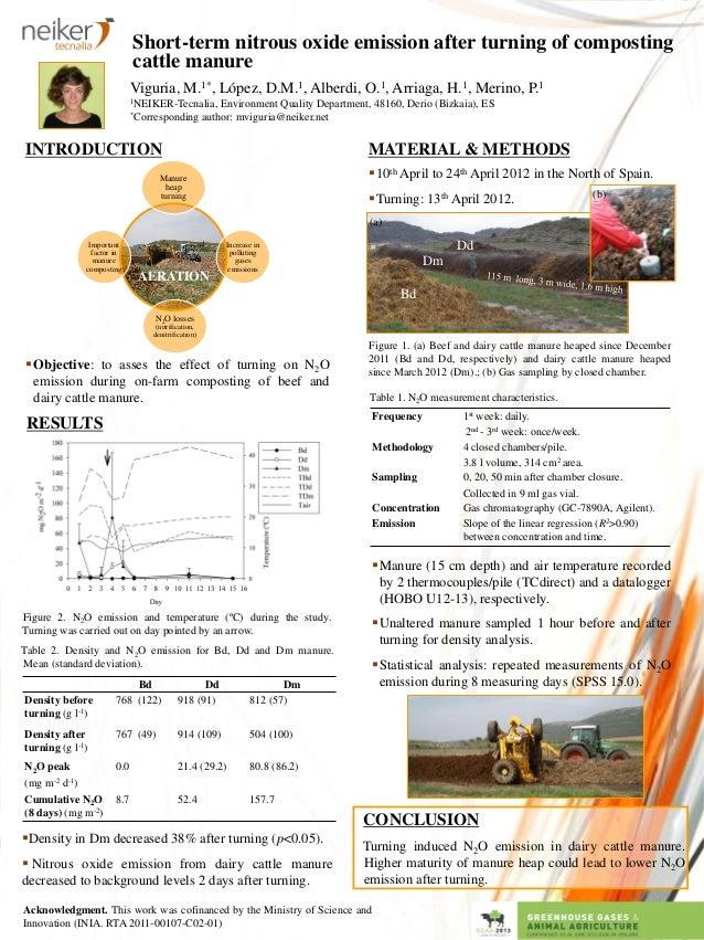 Short-term nitrous oxide emission after turning of composting cattle manure Viguria, M.1*, López, D.M.1, Alberdi, O.1, Arr...