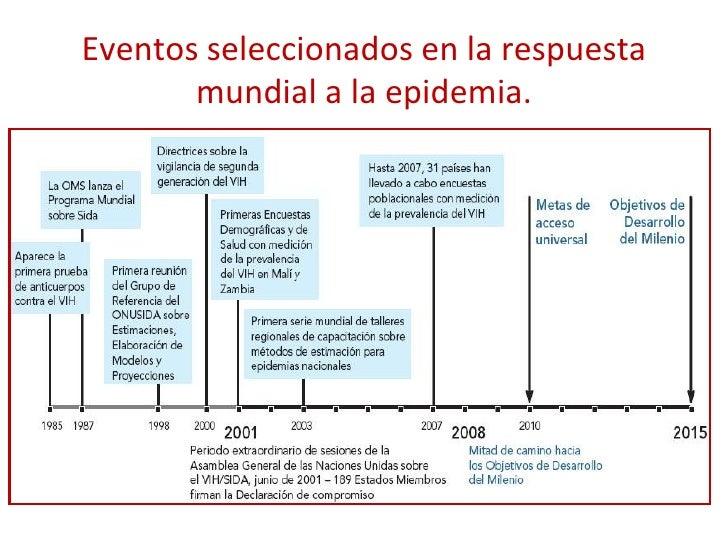 Eventos seleccionados en la respuesta mundial a la epidemia.