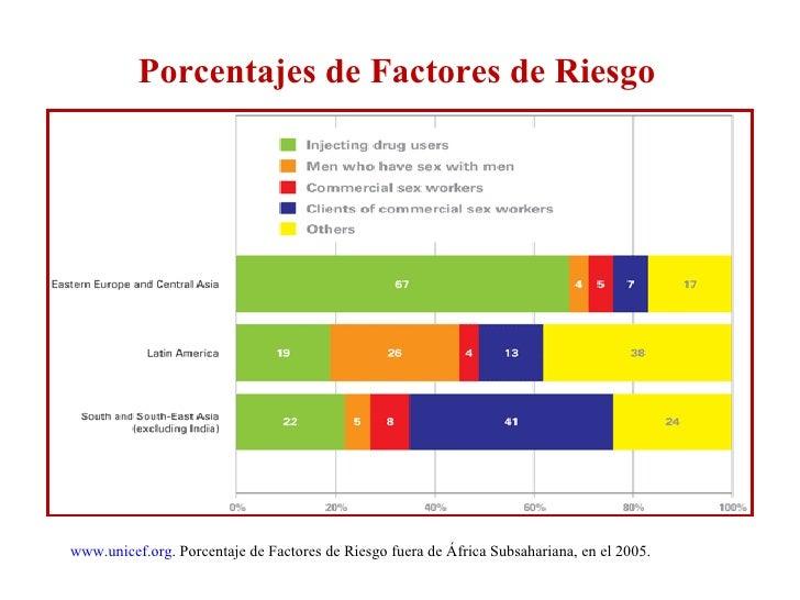 Porcentajes de Factores de Riesgo www.unicef.org . Porcentaje de Factores de Riesgo fuera de África Subsahariana, en el 20...