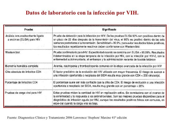 Datos de laboratorio con la infección por VIH. Fuente: Diagnostico Clínico y Tratamiento 2006 Lawrence/ Stephen/ Maxine 41...